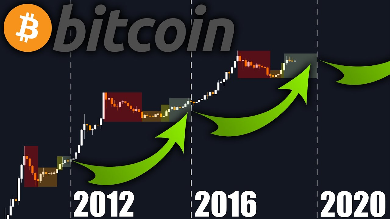 REALISTIC BITCOIN GAINS ahead of us! The Bitcoin Halving is Coming!